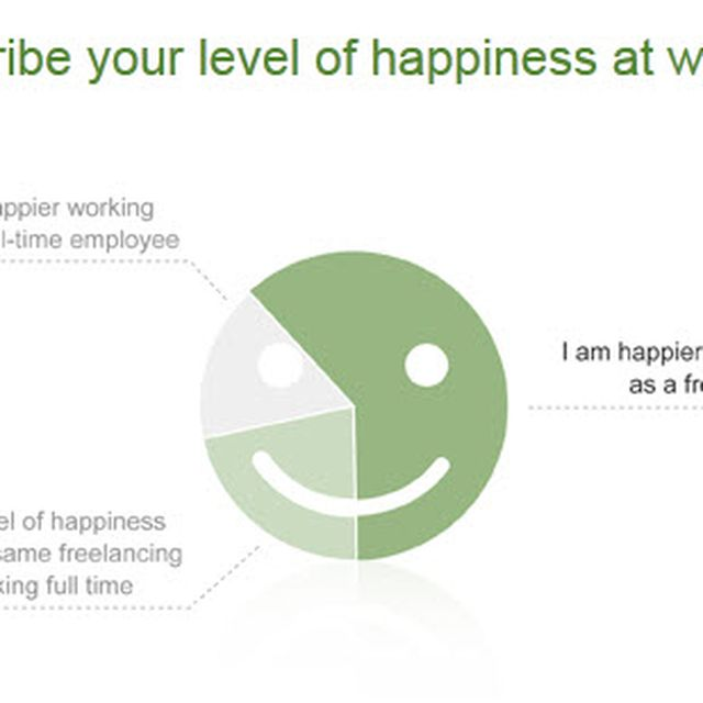 image: Does working from home make us happier? by JohnMarvin