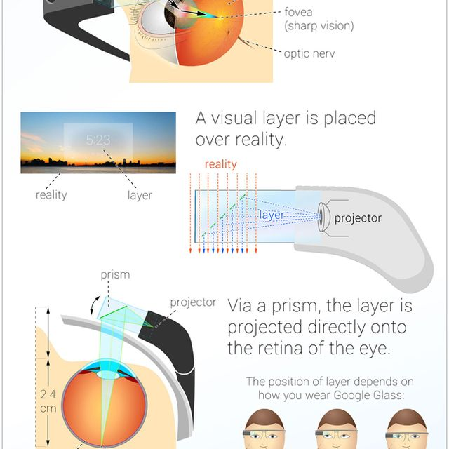 image: How Google Glass Works [Infographic] by juantomas