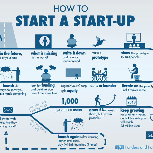 image: How to start a start-up by HermenegildoLupo
