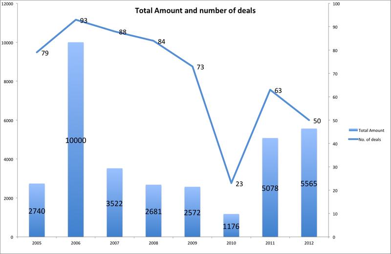 image: Israeli 2012 Tech Exits Top $5.5 Billion by free-genius