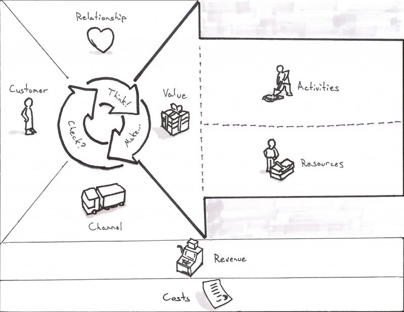 image: BUSINESS MODEL CANVAS by tomi-col