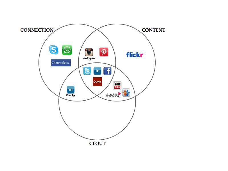 image: REVERSE NETWORK EFFECT ON SOCIAL MEDIA by tomi-col