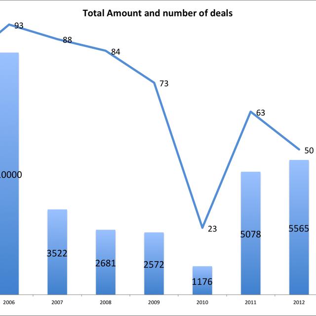 post: Israeli 2012 Tech Exits Top $5.5 Billion by free-genius
