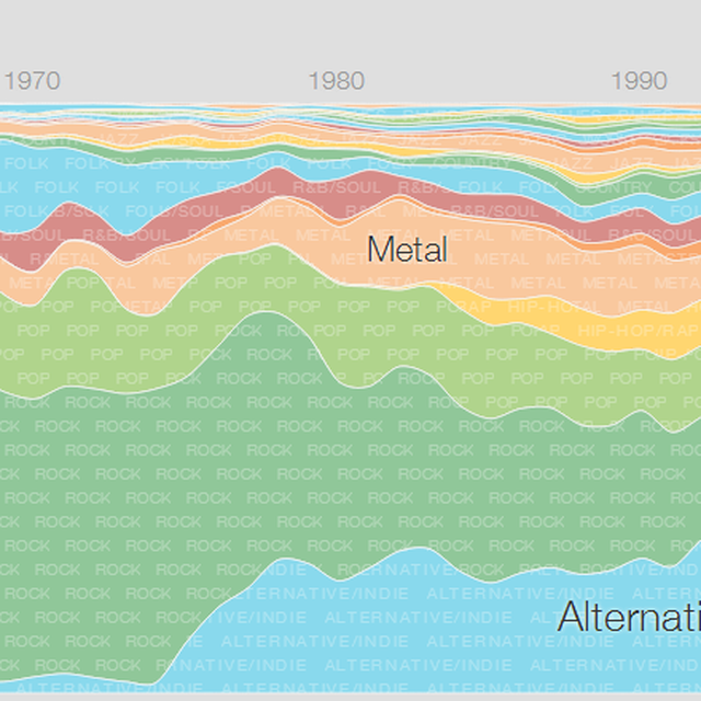 post: Google Music Timeline | Visualization of Music Genres by juantomas