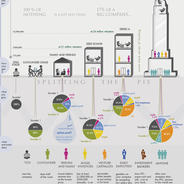 image: How Funding Works - Splitting The Equity With Investors by jon-c