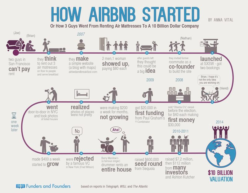 image: AIRBNB by tomi-col