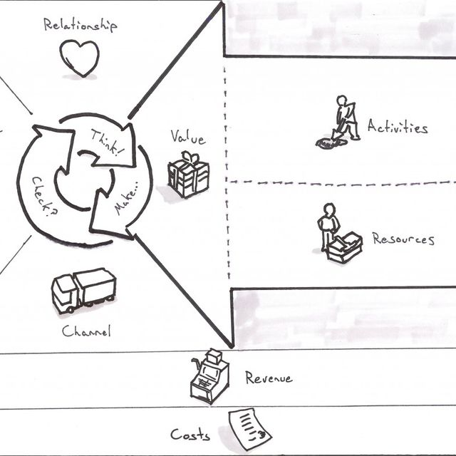 post: BUSINESS MODEL CANVAS by tomi-col