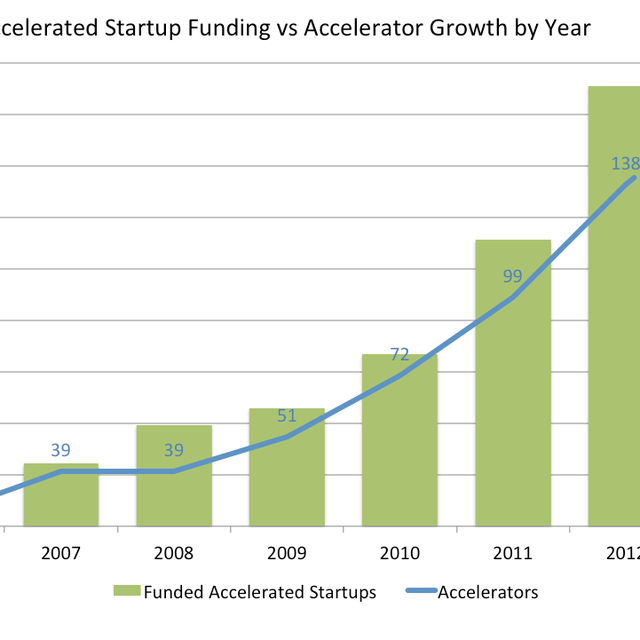 post: The Startup Accelerator Trend Is Finally Slowing Down by juantomas