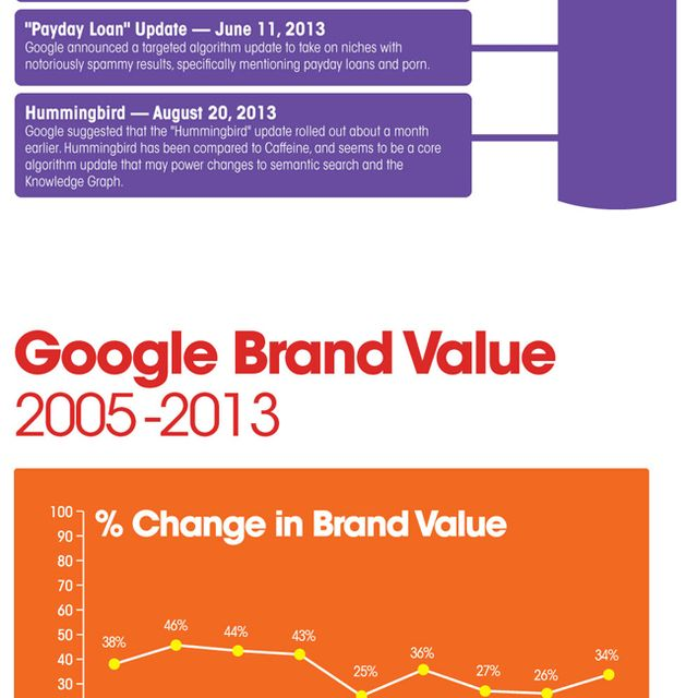 post: The Rise of Google [Infographic] by juantomas
