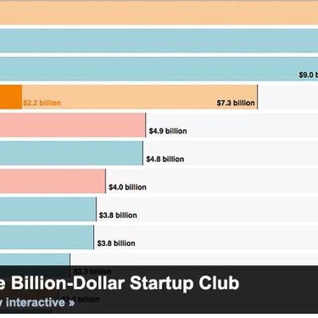 post: The 36 Most Valuable Start-ups on Earth | LinkedIn by juantomas