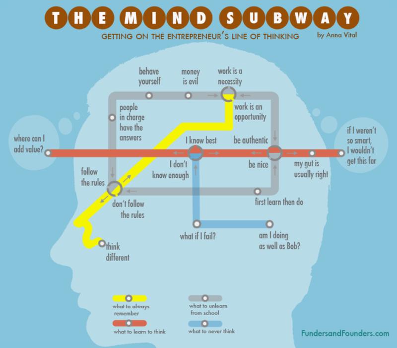 image: Entrepreneur line of thinking by juantomas