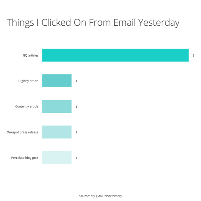 post: Why GQ's Emails Are the Best Emails Ever by jon-c