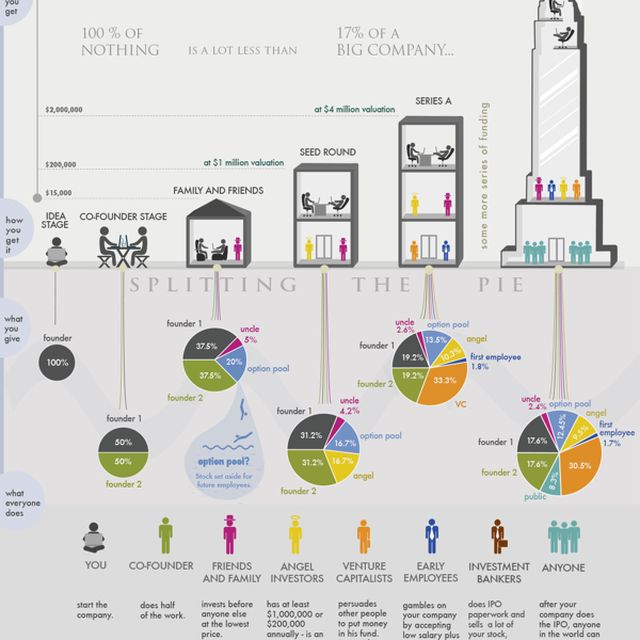 image: How startup funding works by juantomas