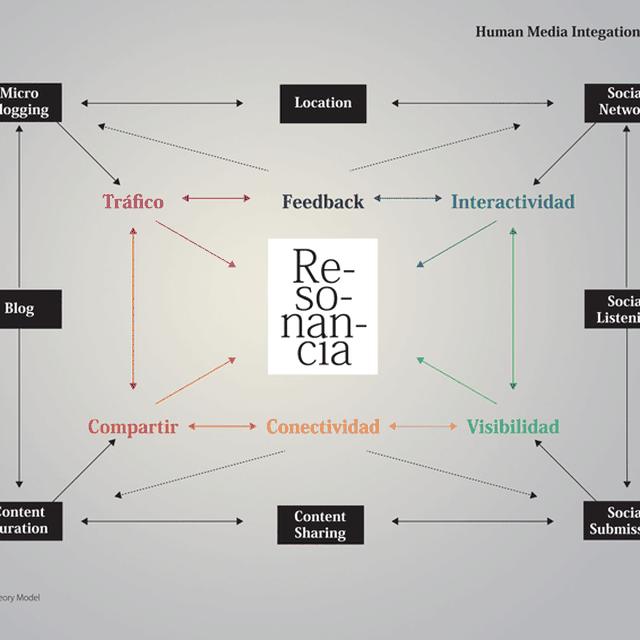 post: Strategic Human Media Integration Model by isragarcia
